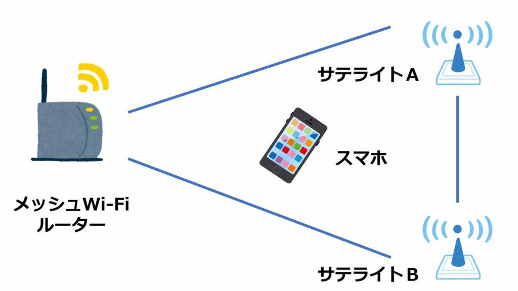 ネットワークイメージ(メッシュWi-Fi)