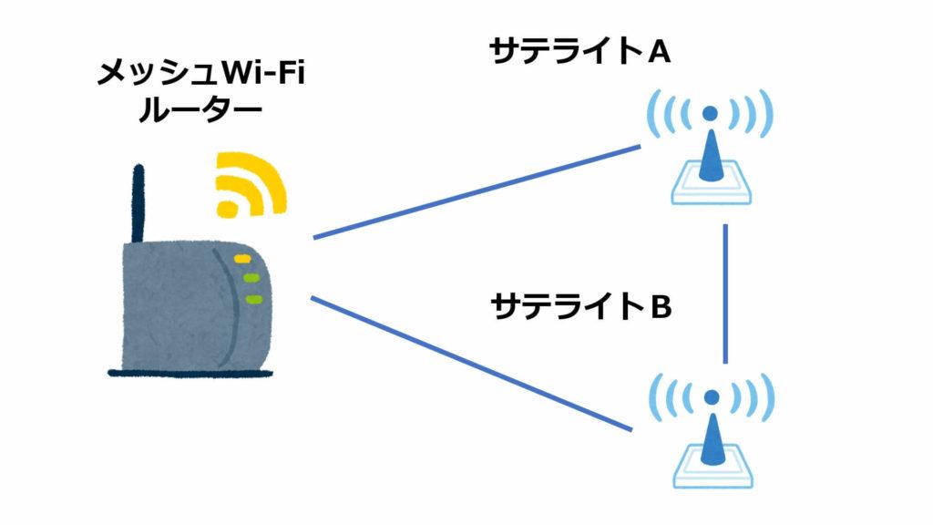 メッシュWi-Fi_ネットワーク