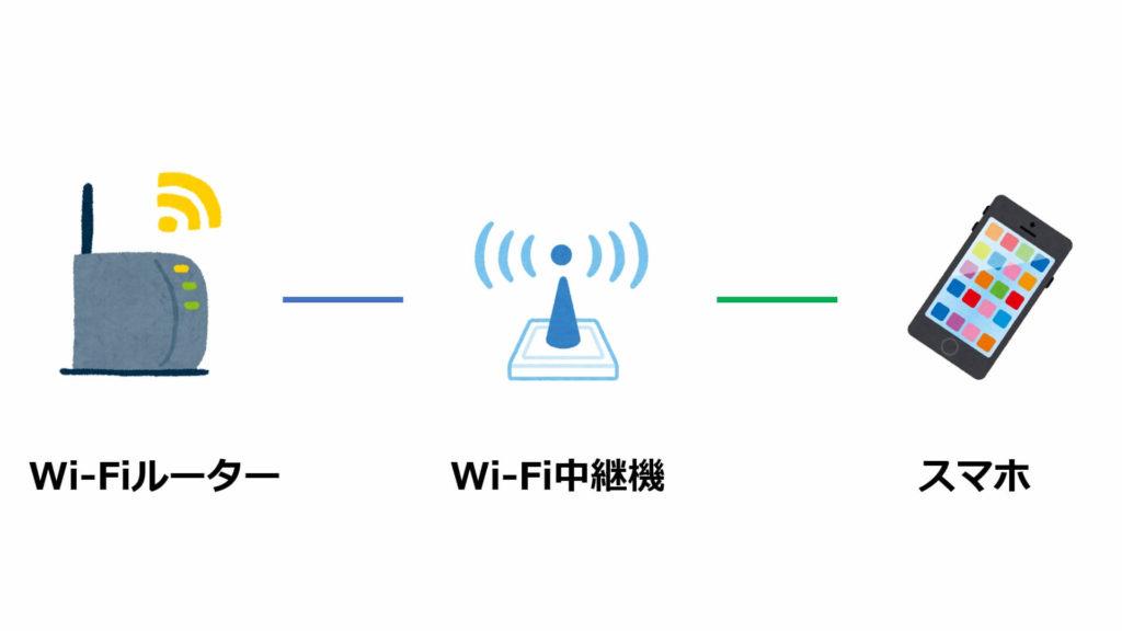 ネットワークイメージ(中継機)