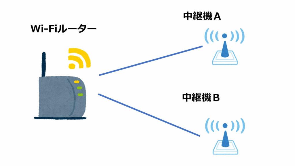 従来のWi-Fiと中継機の接続イメージ